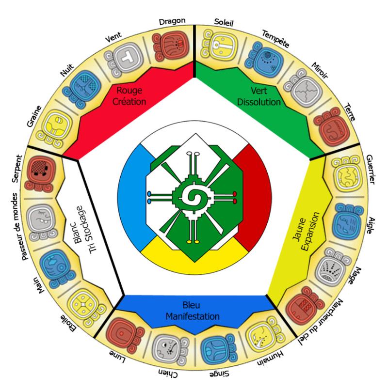 Calendrier Tzolkin